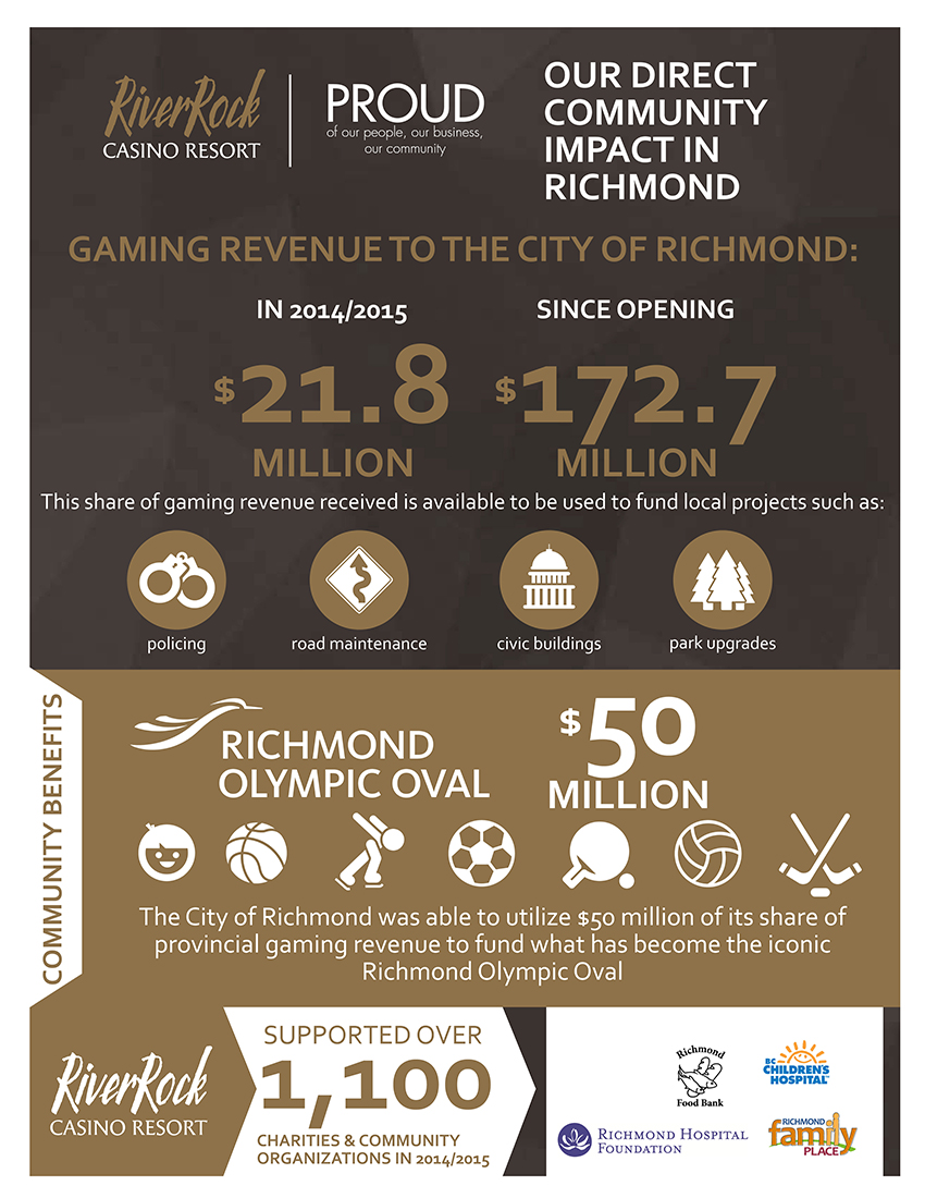 riverrock-richmond-direct-community-impact-2